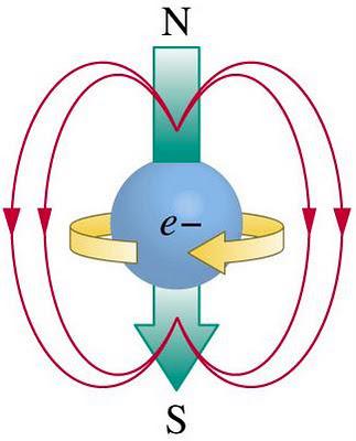 Resultado de imagen de Magnetismo de los electrones
